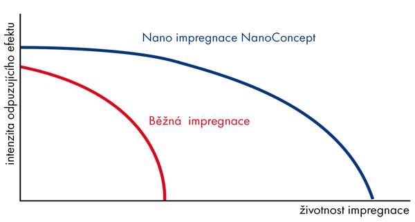 impregnace bundy ve srovnávacím grafu životnosti